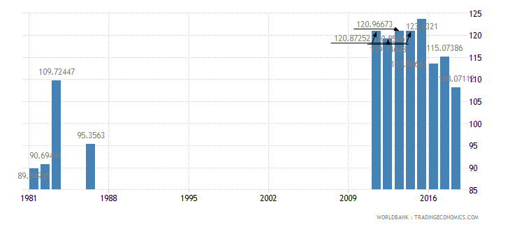 solomon islands gross intake rate in grade 1 male percent of relevant age group wb data