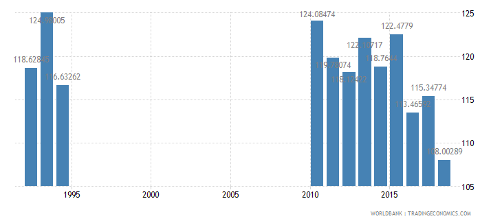 solomon islands gross intake rate in grade 1 total percent of relevant age group wb data