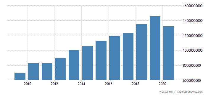 solomon islands gross national expenditure current lcu wb data