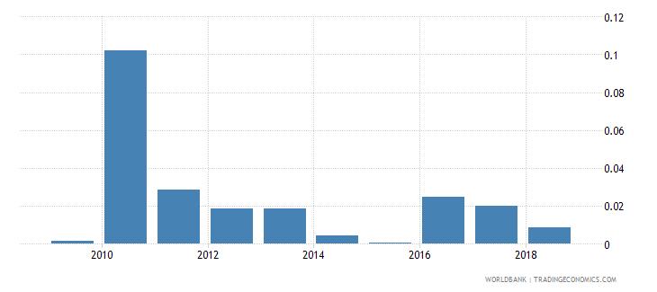 solomon islands ict goods exports percent of total goods exports wb data