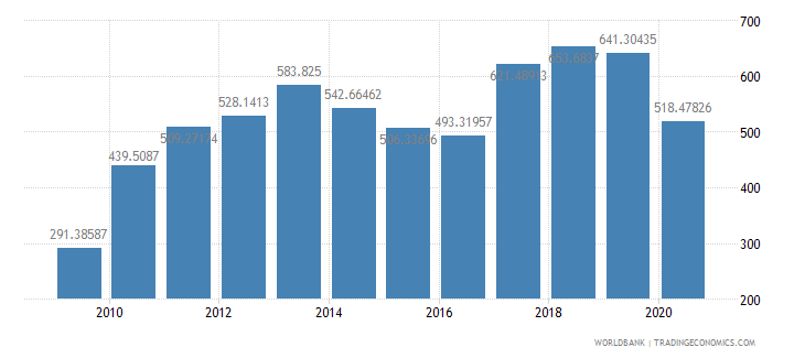 solomon islands import value index 2000  100 wb data