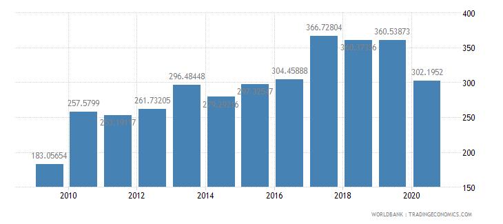 solomon islands import volume index 2000  100 wb data