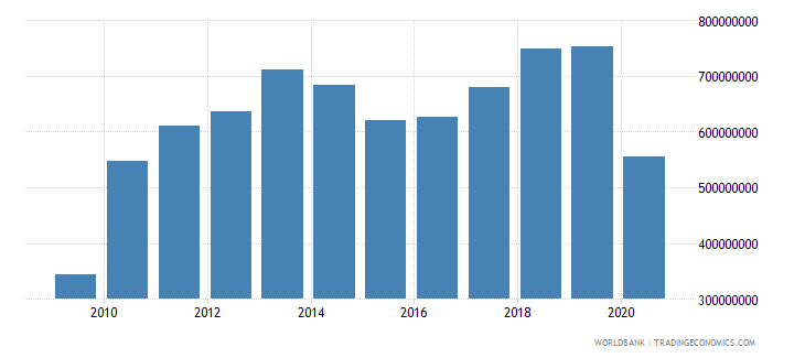 solomon islands imports of goods and services bop us dollar wb data