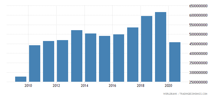 solomon islands imports of goods and services current lcu wb data