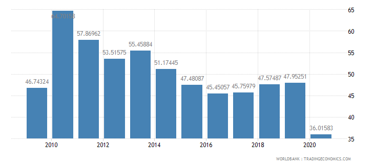 solomon islands imports of goods and services percent of gdp wb data