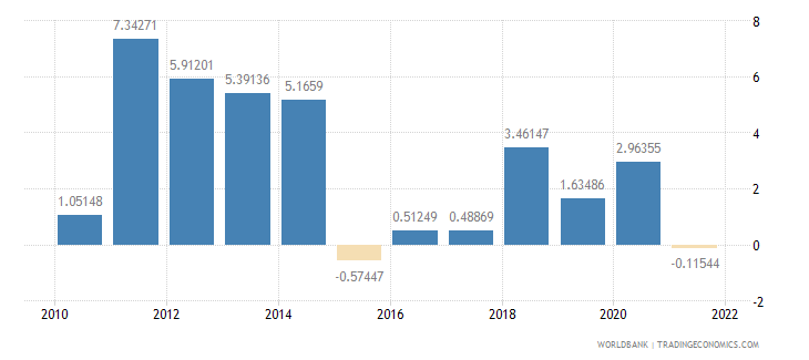 solomon islands inflation consumer prices annual percent wb data