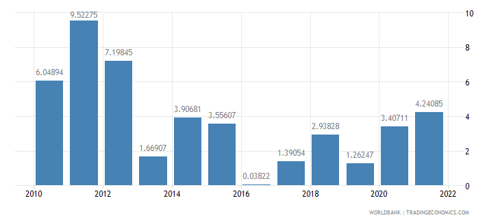 solomon islands inflation gdp deflator annual percent wb data