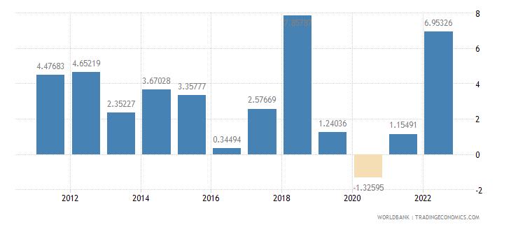 solomon islands inflation gdp deflator annual percent wb data
