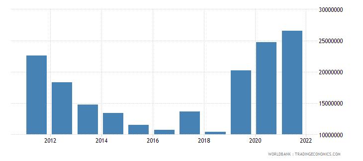 solomon islands interest payments current lcu wb data