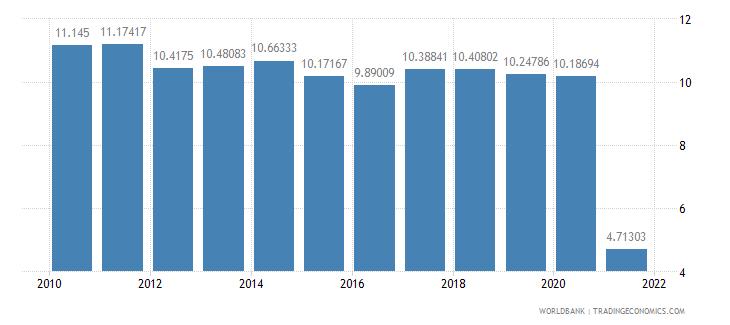 solomon islands interest rate spread lending rate minus deposit rate percent wb data
