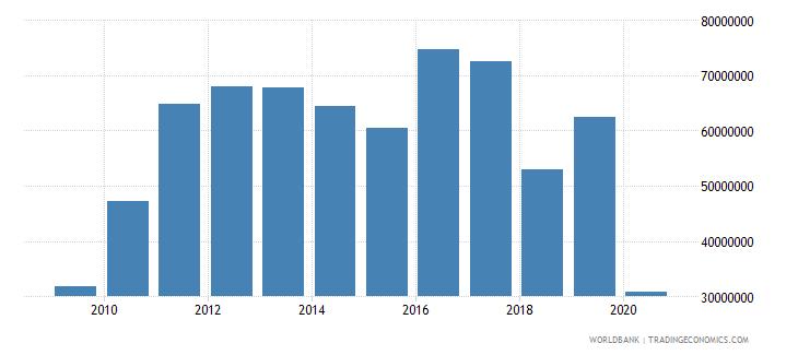 solomon islands international tourism expenditures for travel items us dollar wb data