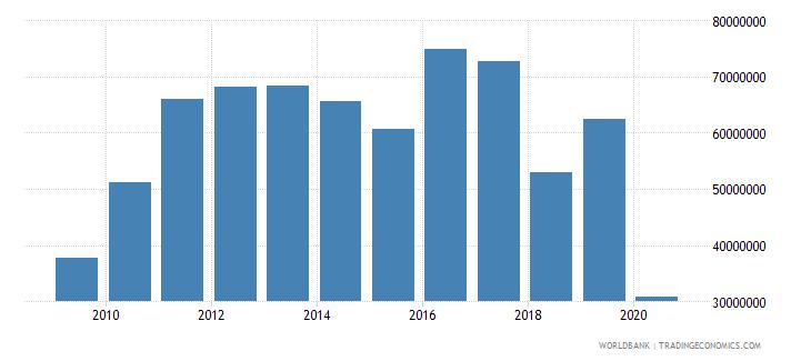 solomon islands international tourism expenditures us dollar wb data