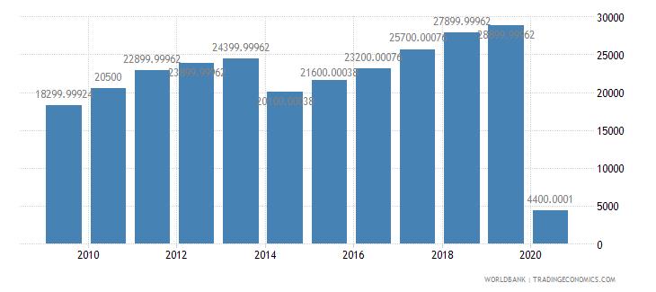 solomon islands international tourism number of arrivals wb data
