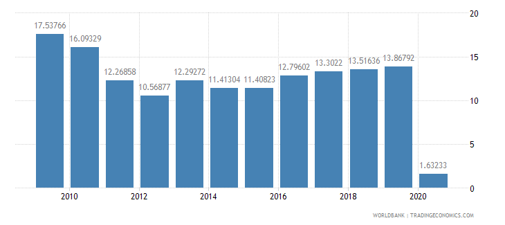 solomon islands international tourism receipts percent of total exports wb data