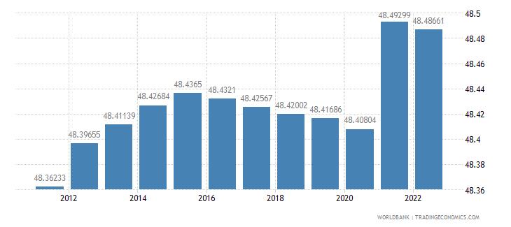 solomon islands labor force female percent of total labor force wb data