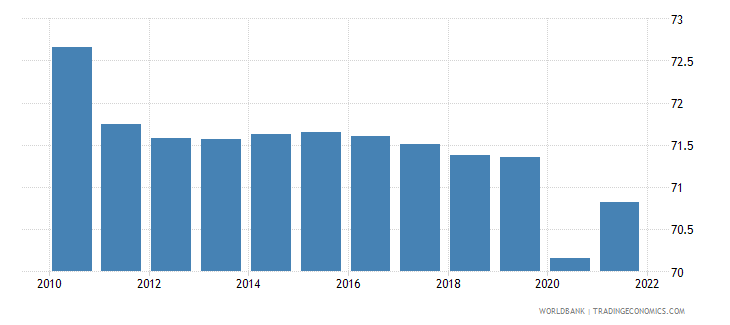 solomon islands labor force participation rate for ages 15 24 total percent modeled ilo estimate wb data