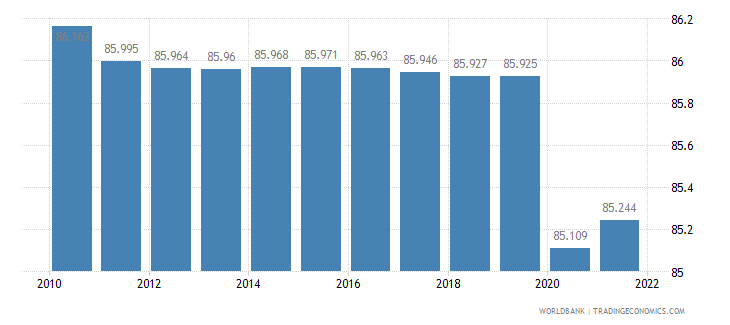 solomon islands labor participation rate total percent of total population ages 15 plus  wb data