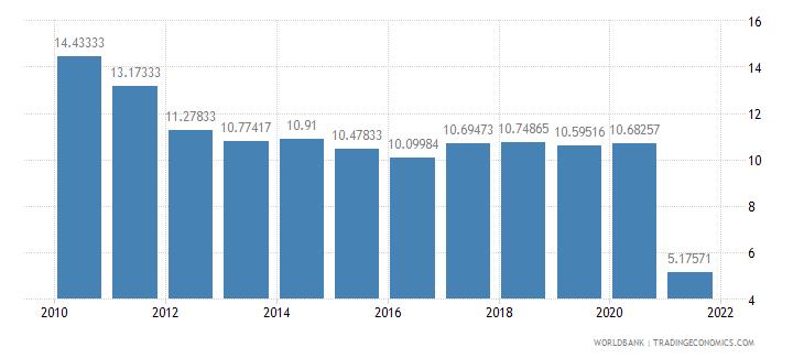 solomon islands lending interest rate percent wb data
