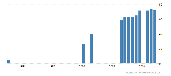 solomon islands lower secondary completion rate female percent of relevant age group wb data