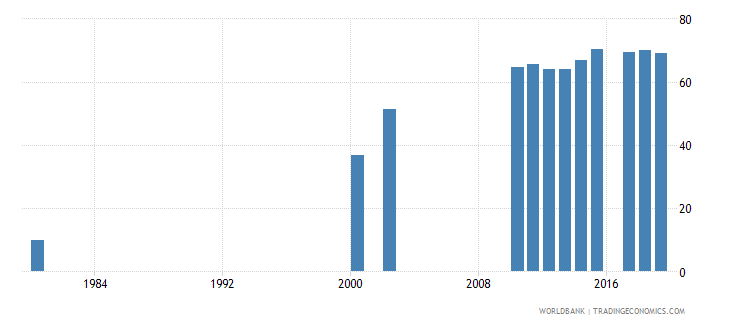 solomon islands lower secondary completion rate male percent of relevant age group wb data