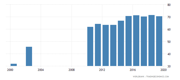 solomon islands lower secondary completion rate total percent of relevant age group wb data