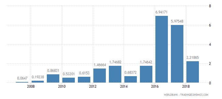 solomon islands manufactures exports percent of merchandise exports wb data