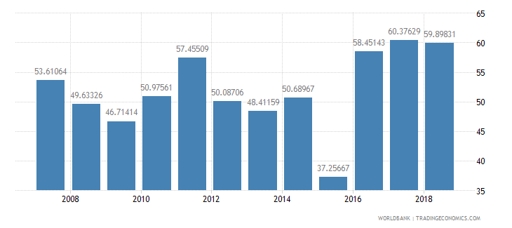 solomon islands manufactures imports percent of merchandise imports wb data