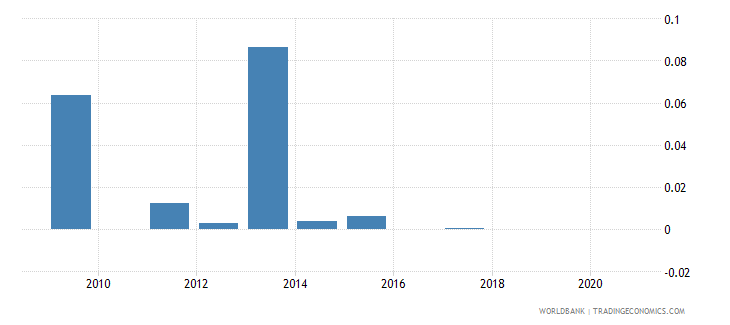 solomon islands merchandise exports by the reporting economy residual percent of total merchandise exports wb data