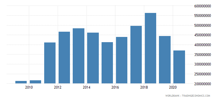 solomon islands merchandise exports by the reporting economy us dollar wb data