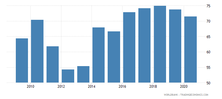 solomon islands merchandise exports to developing economies in east asia  pacific percent of total merchandise exports wb data