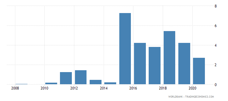 solomon islands merchandise exports to developing economies in south asia percent of total merchandise exports wb data