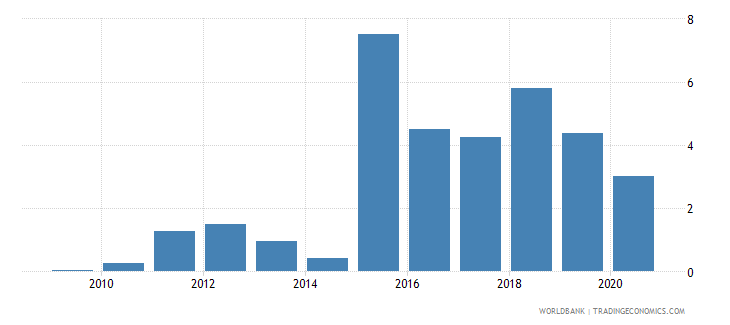 solomon islands merchandise exports to developing economies outside region percent of total merchandise exports wb data