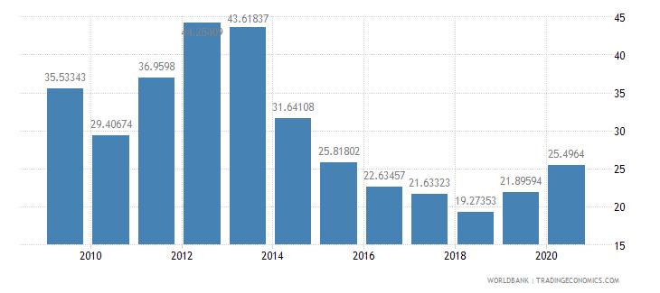 solomon islands merchandise exports to high income economies percent of total merchandise exports wb data