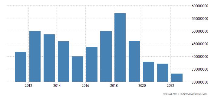 solomon islands merchandise exports us dollar wb data