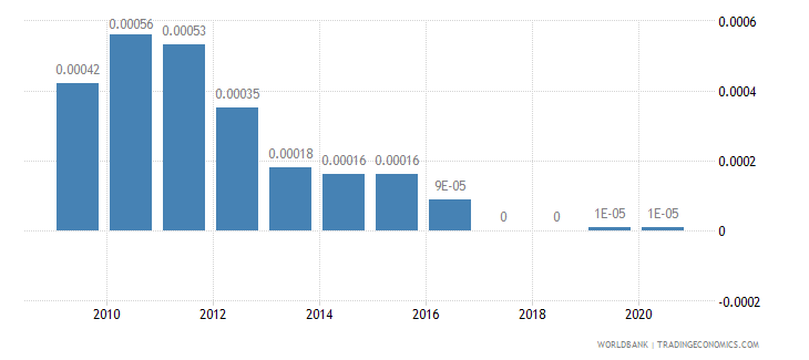 solomon islands merchandise imports by the reporting economy residual percent of total merchandise imports wb data