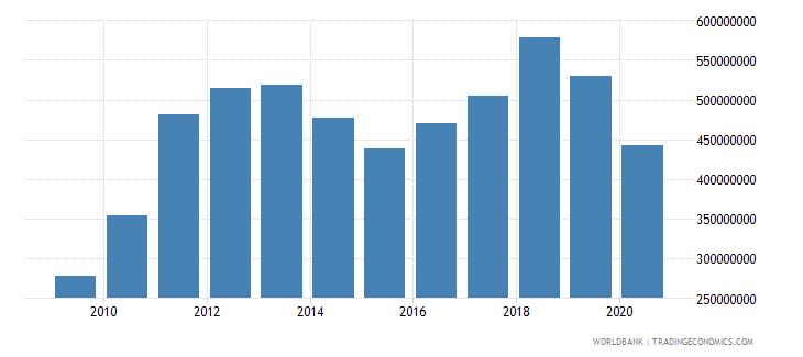 solomon islands merchandise imports by the reporting economy us dollar wb data
