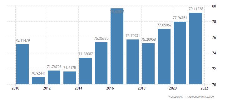 solomon islands multilateral debt service percent of public and publicly guaranteed debt service wb data