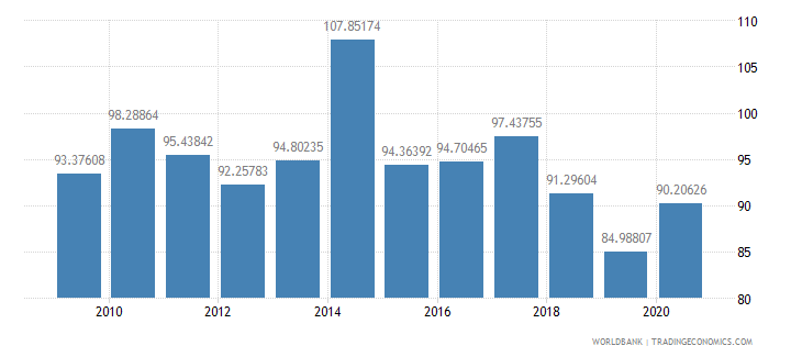 solomon islands net barter terms of trade index 2000  100 wb data