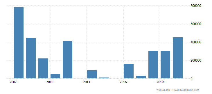 solomon islands net bilateral aid flows from dac donors canada us dollar wb data