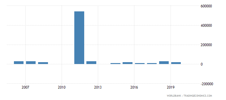 solomon islands net bilateral aid flows from dac donors france us dollar wb data