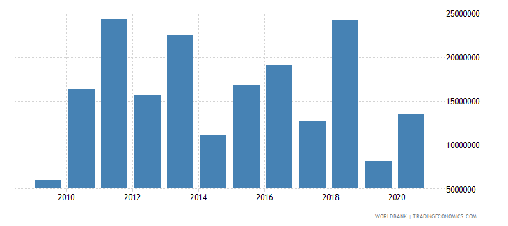 solomon islands net bilateral aid flows from dac donors japan us dollar wb data