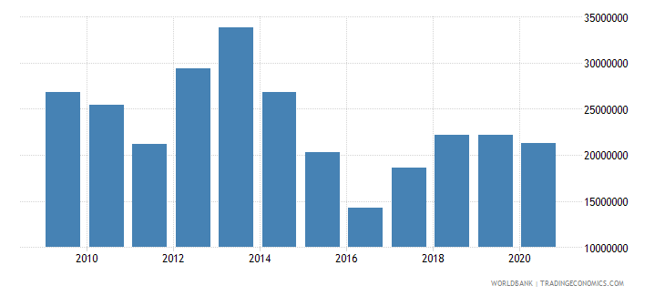 solomon islands net bilateral aid flows from dac donors new zealand us dollar wb data