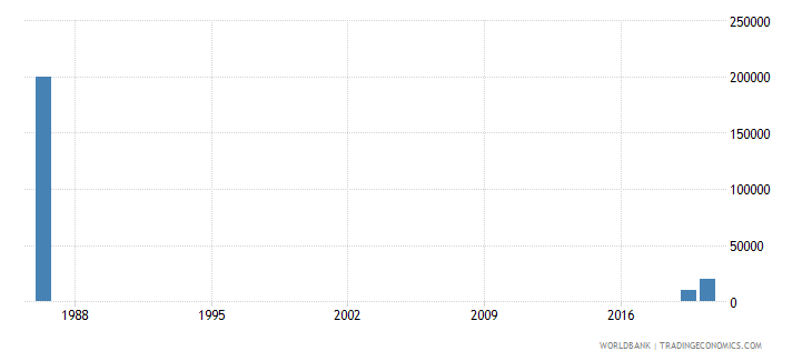 solomon islands net bilateral aid flows from dac donors switzerland us dollar wb data