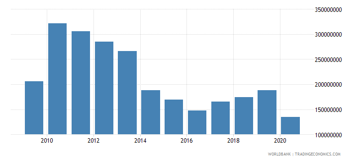 solomon islands net bilateral aid flows from dac donors total us dollar wb data