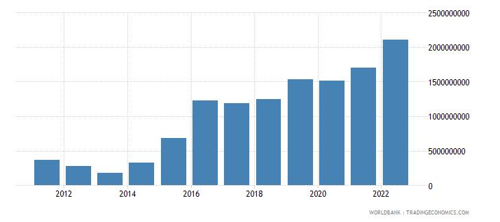 solomon islands net domestic credit current lcu wb data