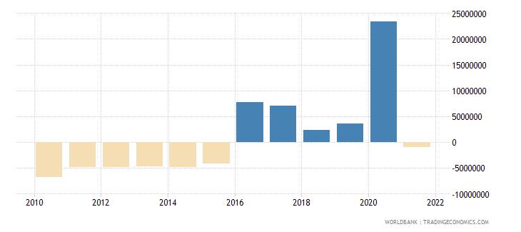 solomon islands net financial flows multilateral nfl us dollar wb data