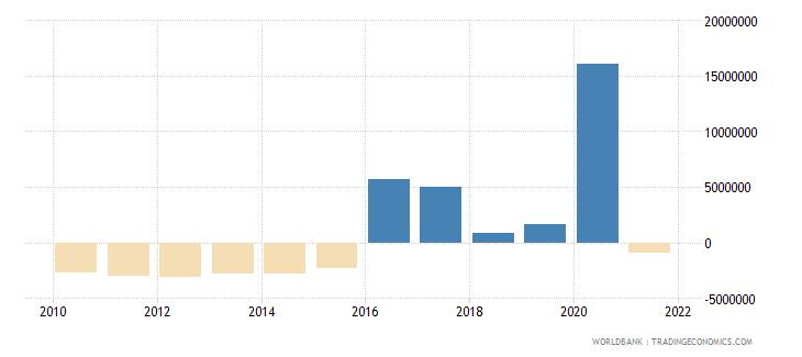solomon islands net financial flows rdb concessional nfl us dollar wb data