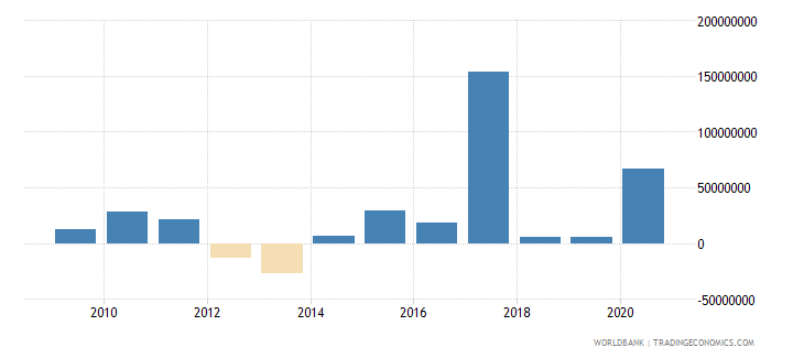 solomon islands net flows on external debt private nonguaranteed png nfl us dollar wb data