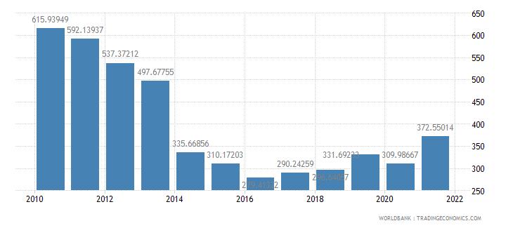 solomon islands net oda received per capita us dollar wb data