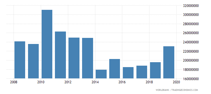solomon islands net official development assistance and official aid received constant 2007 us dollar wb data